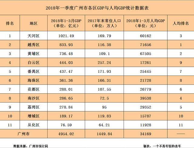 广州各区gdp排名2018_2018上半年广州各区GDP排名出炉