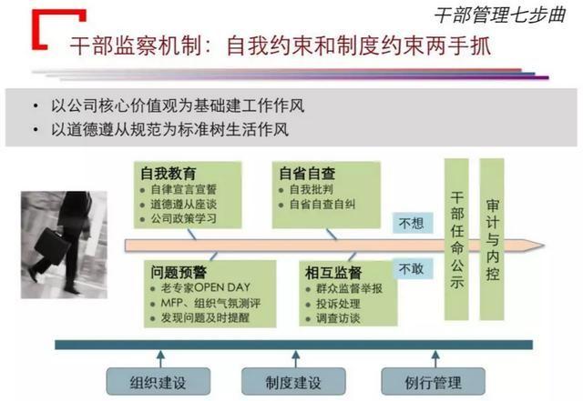 华为工资结构图