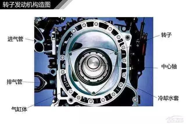 另类发动机-转子发动机的结构与原理