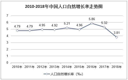 2018年忻州人口自然增长率_中国年在忻州图片