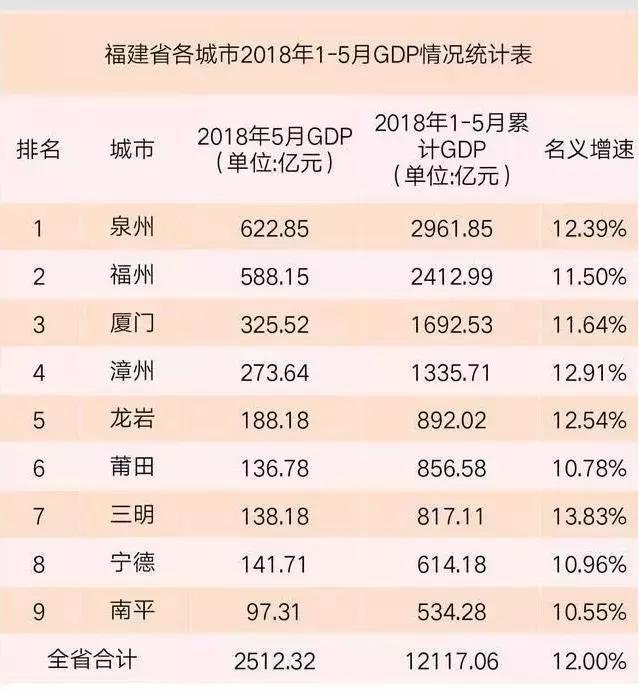 1到5月gdp全国排名_31省1季度GDP增速山东排18