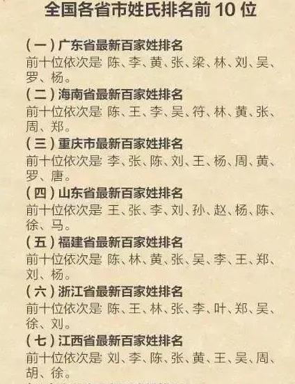 江西姓氏人口排名_刘宋时期有人起名 皇太子 ,皇帝见状改了1个点,瞬间笑倒全