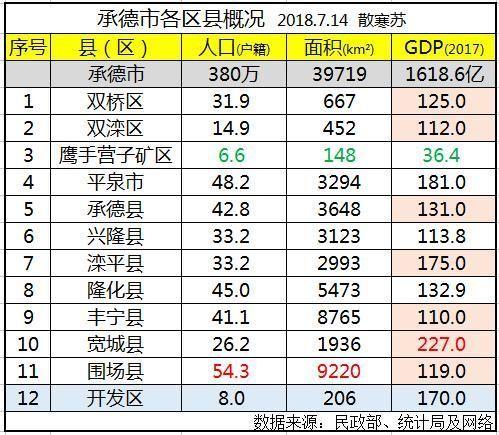 唐山市各区县人口及GDP_唐山市各区县地图