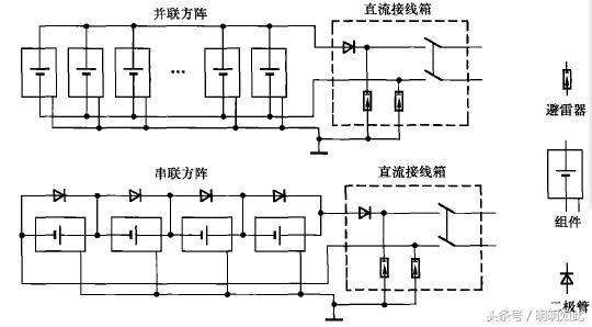 旁路二极管,防反充二极管和带避雷器的直流接线箱等构成,常见电路形式