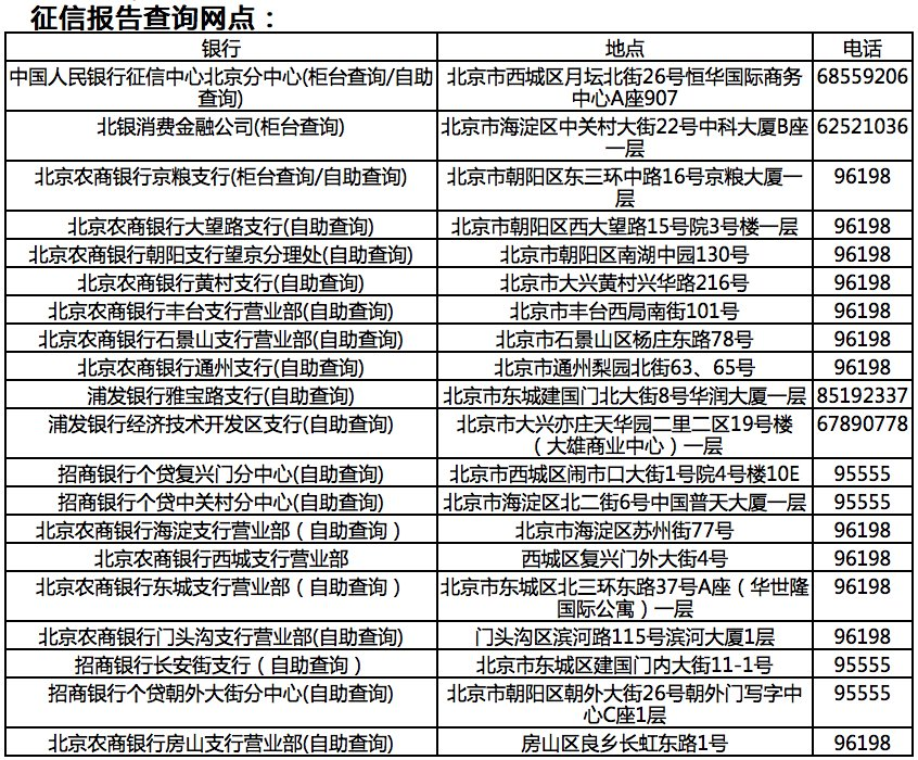 北京个人征信报告查询打印网点一览表