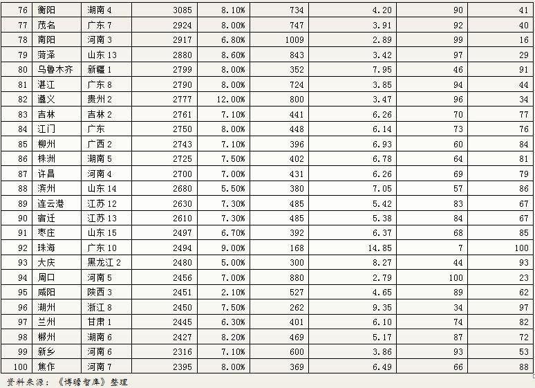 100年前的城市gdp排名_中国城市gdp排名100