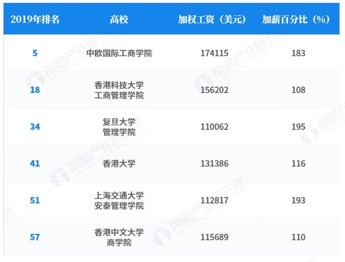 2019中国mba排行_2013年中国最具影响力MBA排行榜