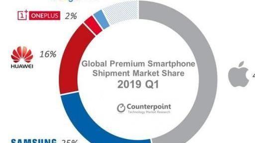 手机销量下滑等5G挽救? 行业变天数据给出答案(图5)