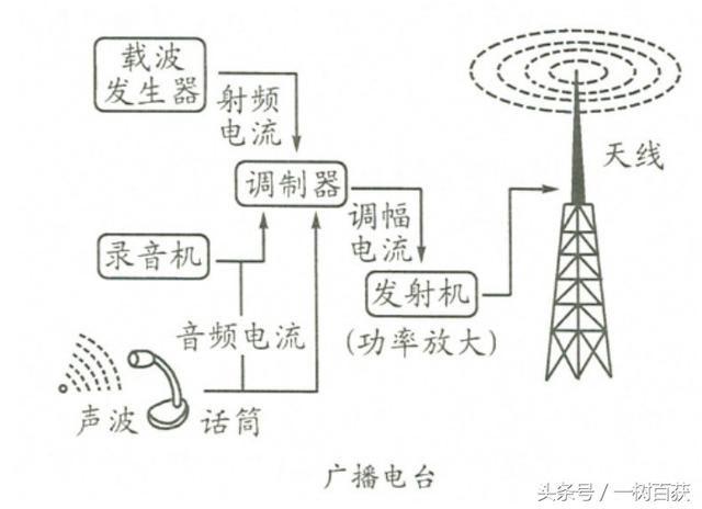 """再把音频信号""""搭载""""在射频电流上转换成高频调幅电流,得到的调幅电流"""
