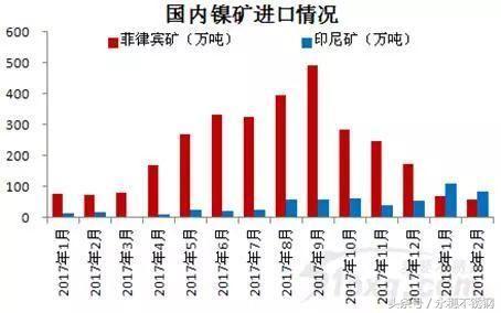 2018年,中国镍矿市场生变